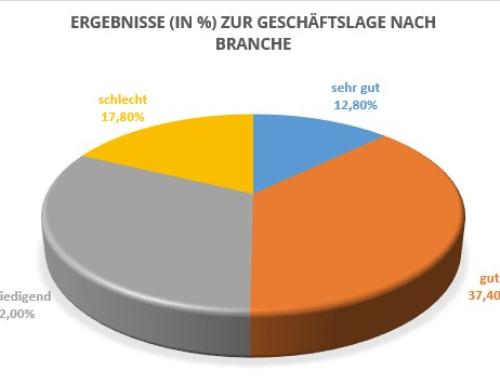 31. CDH-Vertriebsbarometer: Kräftiger Aufschwung